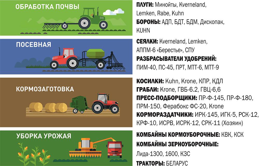 Скидки на запчасти сельхозтехника - Новости сельского хозяйства Беларуси