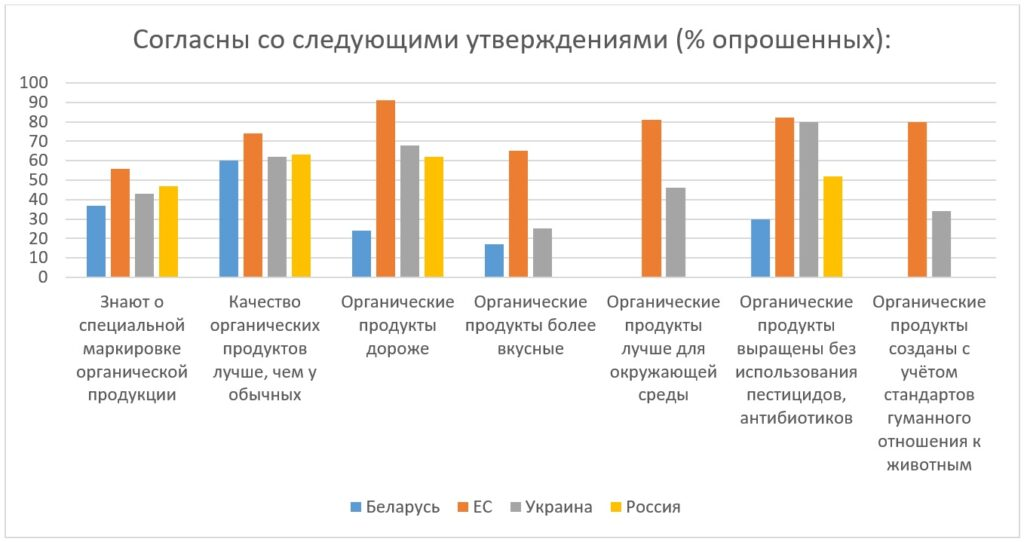Что мы знаем о потребительских продуктах - исследование - Новости сельского хозяйства Беларуси